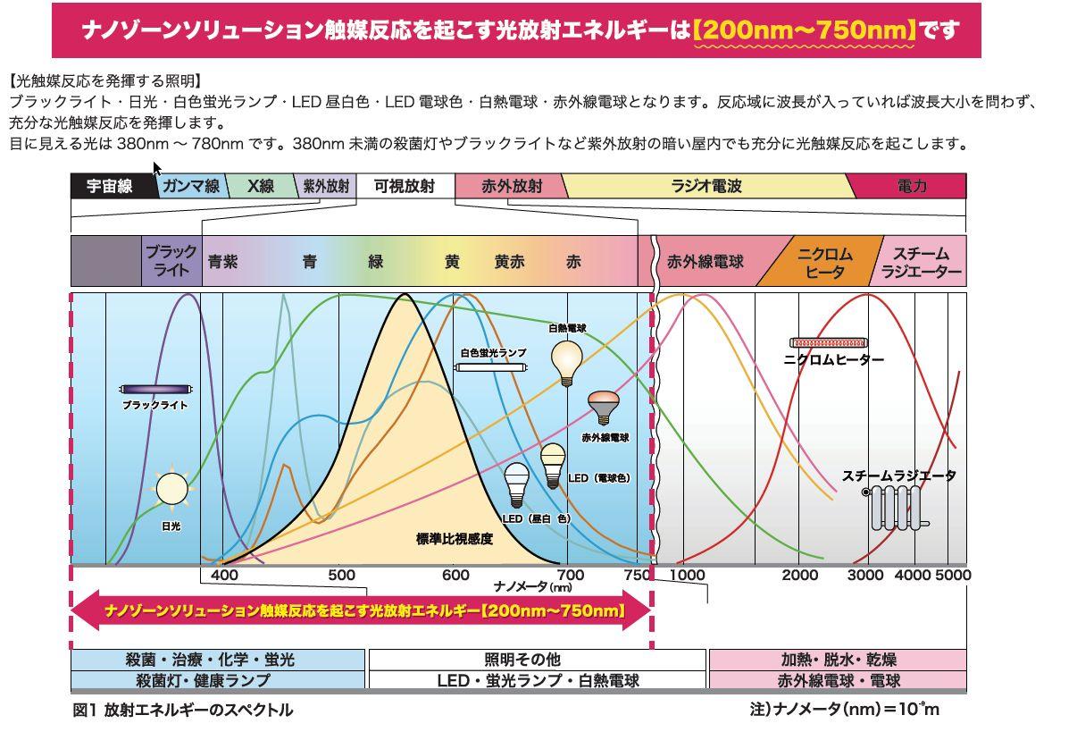 ナノゾーンソリューション触媒反応を起こす光放射エネルギーについて